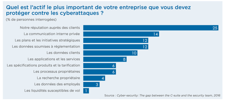 Source : Cybersecurity : the gap between the C-suite and the team security
