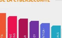 Baromètre de la Cybersécurité – Q4 2017