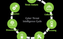 Threat Intelligence : le cycle du renseignement au service de l'anticipation des cyber-risques